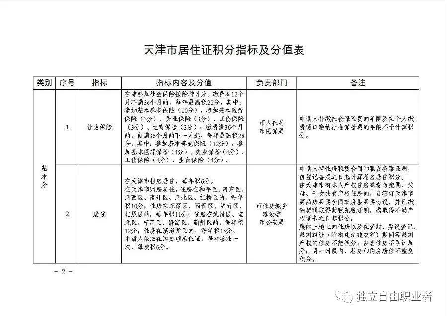 天津积分落户政策表插图1