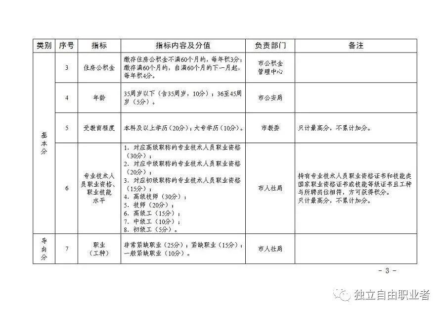天津积分落户政策表插图2