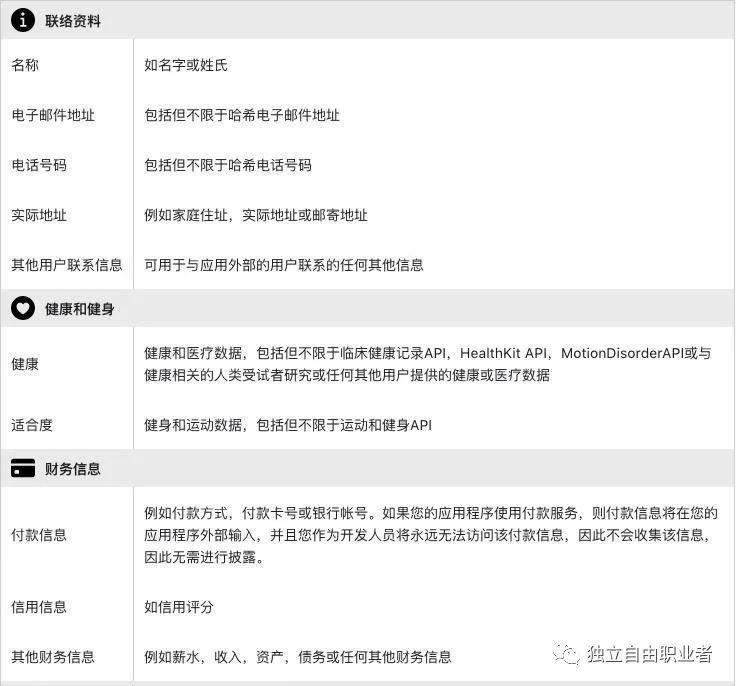 苹果新规:12月8日起App必须提交隐私信息!-独立自由职业者