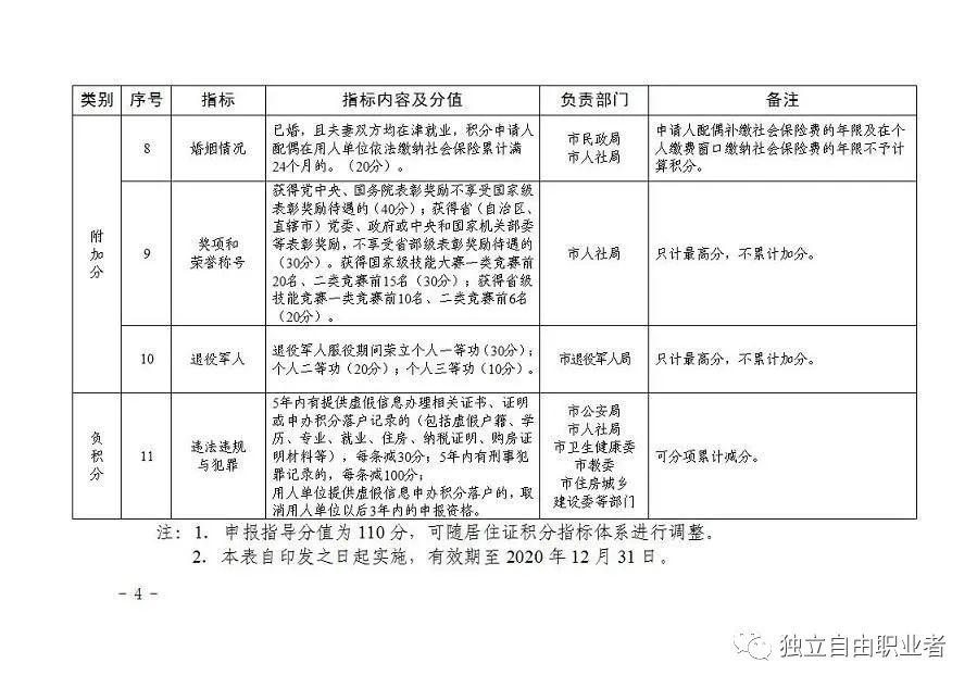 天津积分落户政策表-独立自由职业者