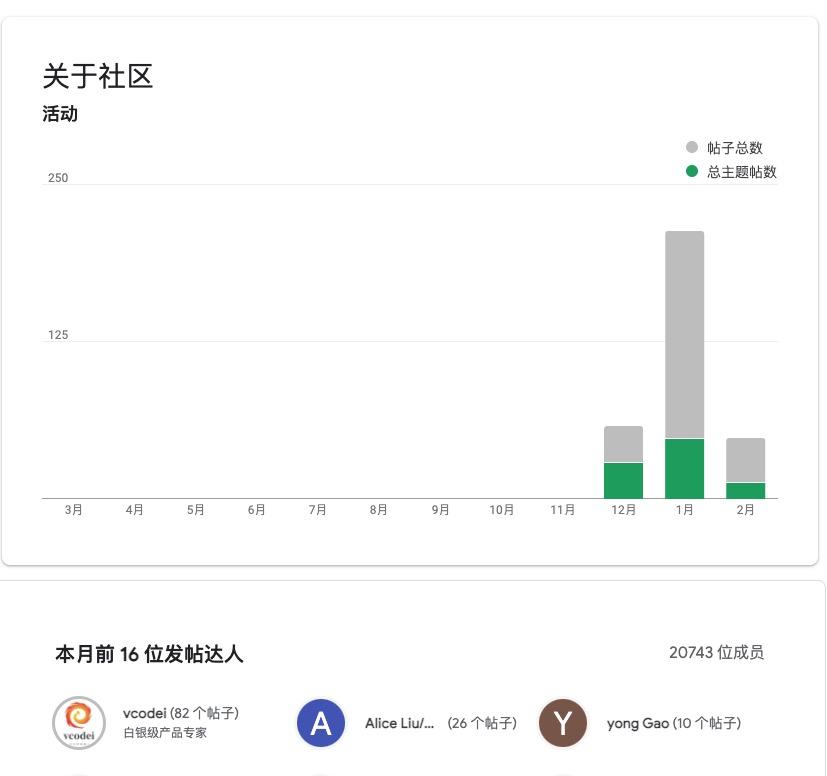 AdMob中文社区 晋升银级产品专家培训记录